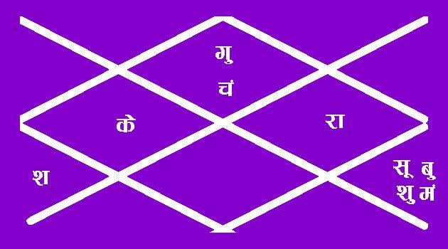 raveena-tandon-horoscope-planets